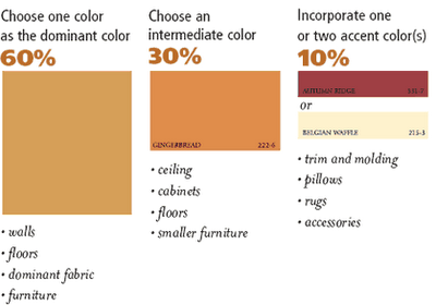 Choosing Colors For Your Next Painting Project Part 2 The Interior Design Rule Affordable Interior Design Design Rules Interior Design School