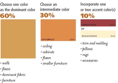 60 30 10 Rule Affordable Interior Design Design Rules Interior