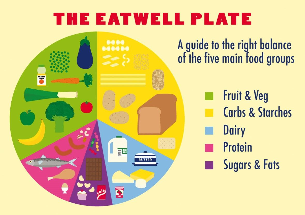 Eatwell Plate With Images
