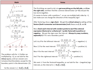 Solving Complicated Rational Inequalities With Sign Chart Algebra 2 Calculus Love Math