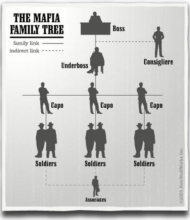 Robot Cosmonaut  |Corleone Crime Family Tree