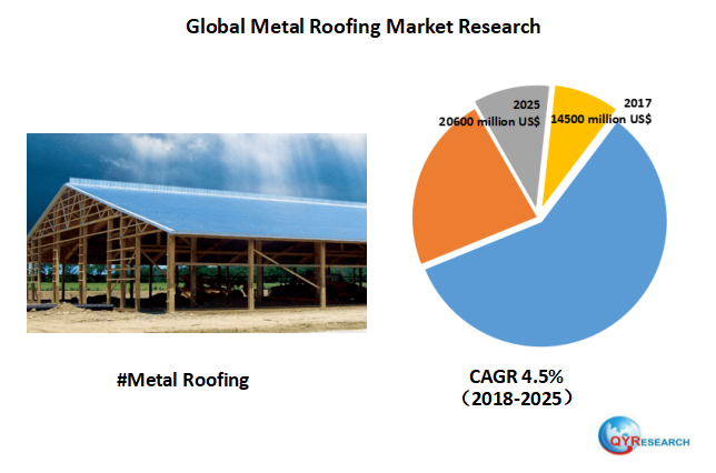 The Global Metal Roofing Market Is Valued At 14500 Million Us In 2017 And Will Reach 20600 Million Us By The End Of 2025 Growin Roofing Metal Roof Marketing