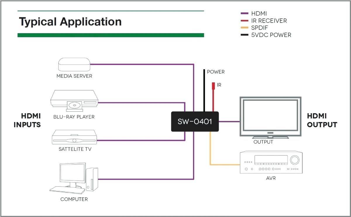 Hdmi Wiring Diagram Receiver Diagrams Schematics At Vga To