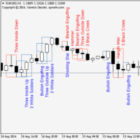 Japanese candlestick patterns in forex trading