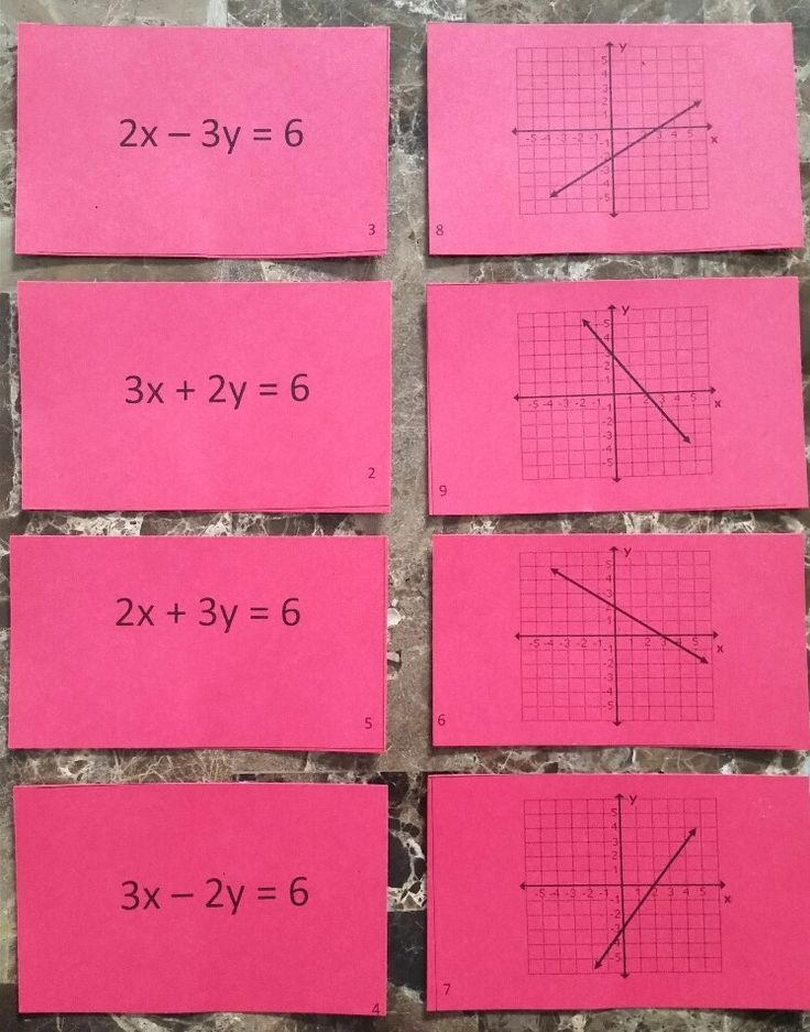 Standard Form To Graph Matching Activity A3c Standard Form