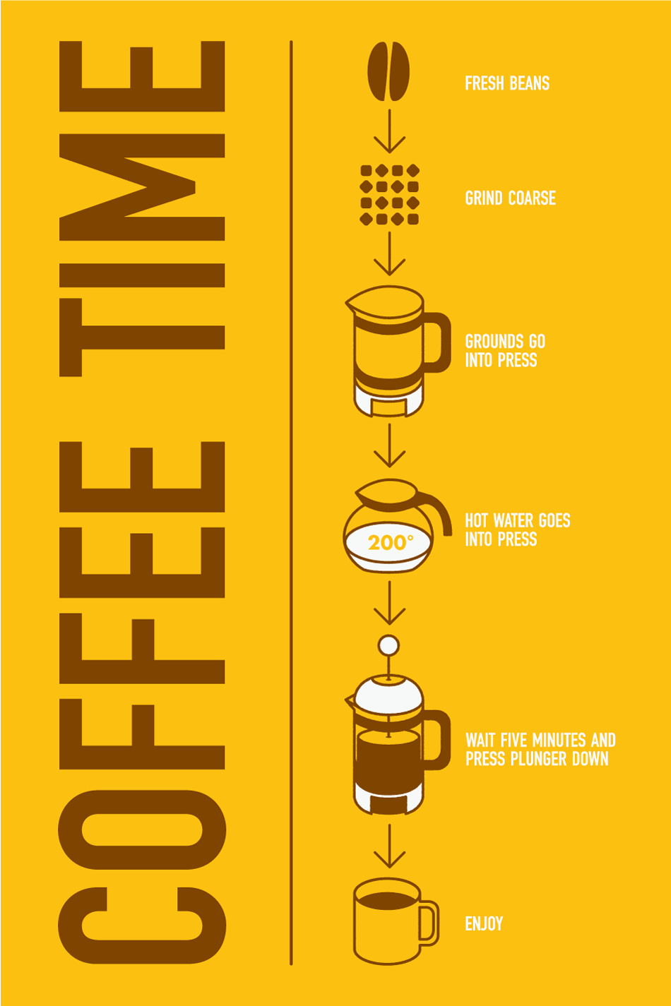 Kaffeezubereitung French Press French Press Coffee By Zack Vabolis Data Information Graphics