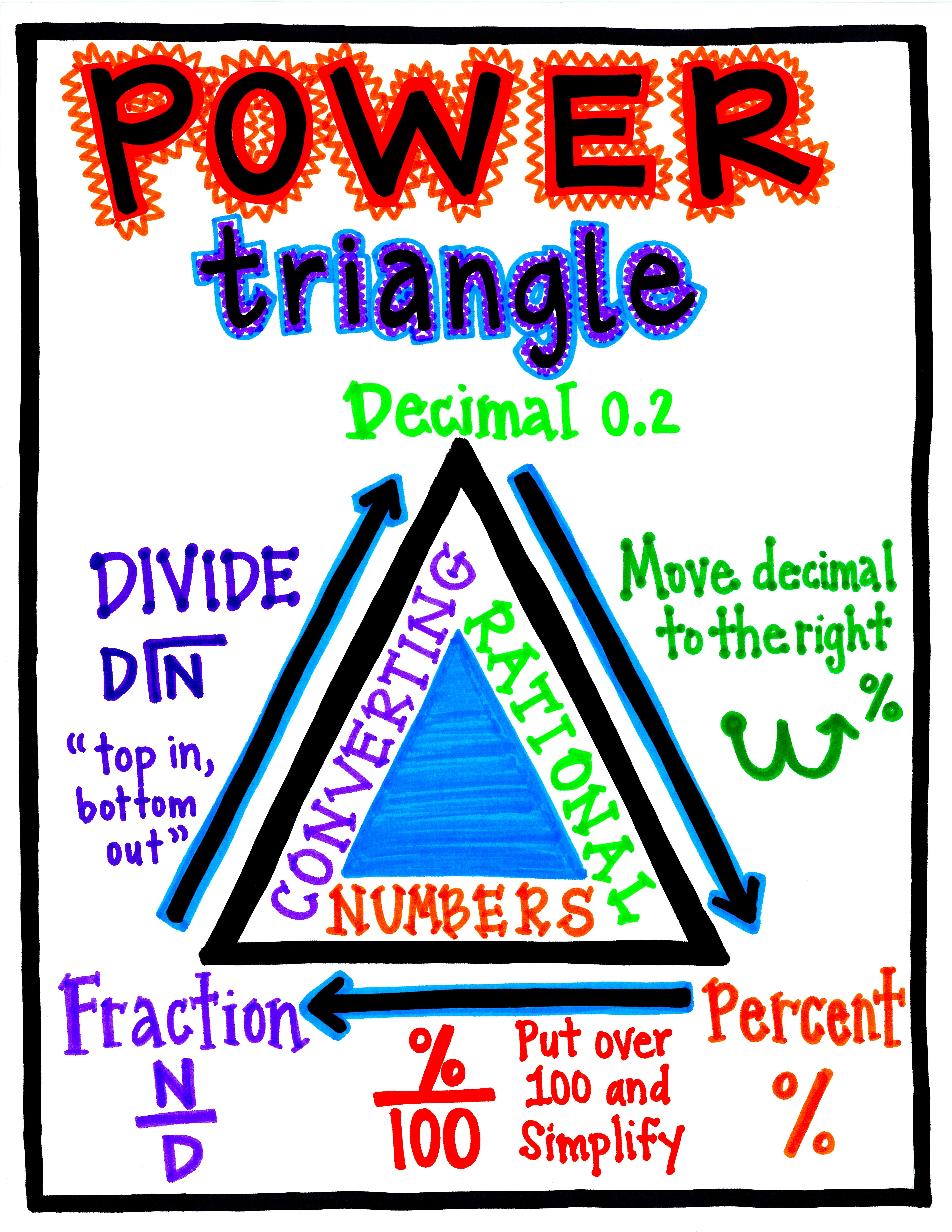 Powertriangleconvertingrationalnumbers 5 100 6 600