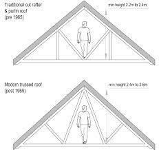 Image Result For 2 Bedroom Victorian Terrace Loft
