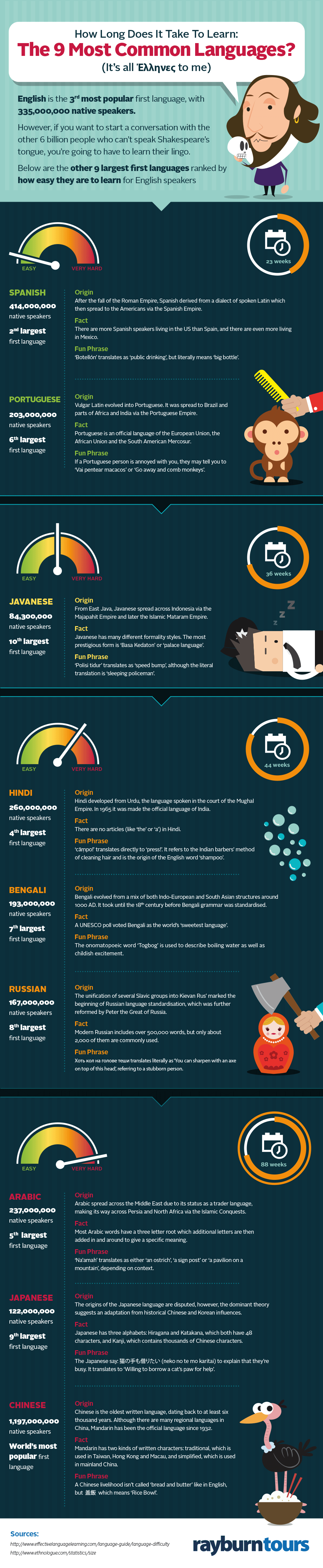 How Long Does It Take To Learn: The 9 Most Common Languages #infographic