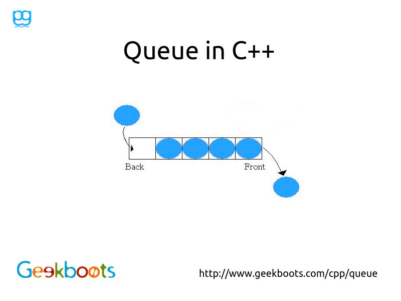 Queue | Programming Geek | Data structures, Learn
