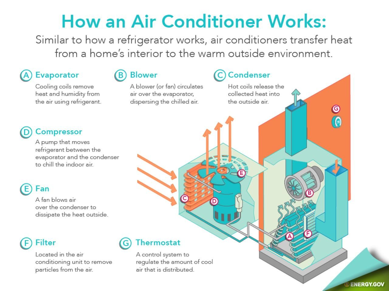 How do air conditioning sys tems work hvacacfurnace