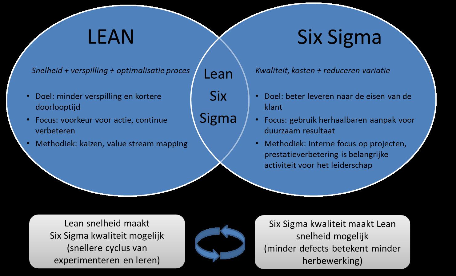 Six Sigma Skills Resume