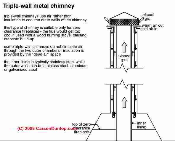 Triple Wall Metal Chimney Wall Wood Burning Stove Warm Air