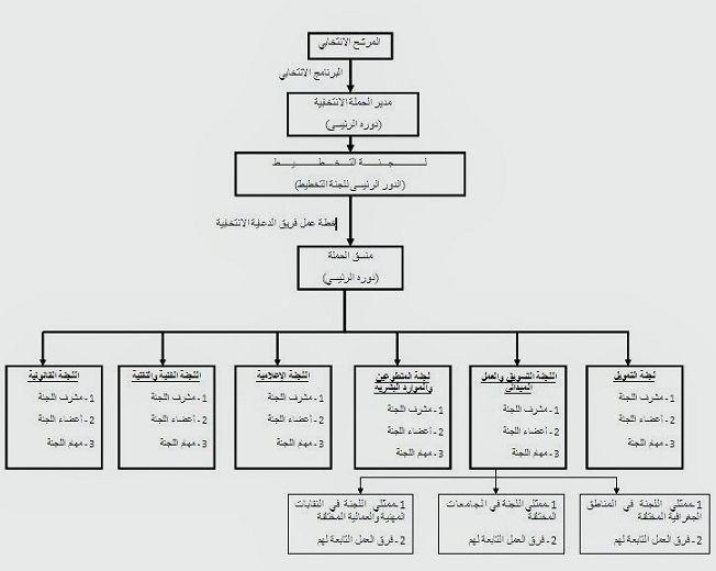 ص 9 عناصر لا غنى عنها في فريق الحملة الانتخابية Egypt Today Egypt Diagram