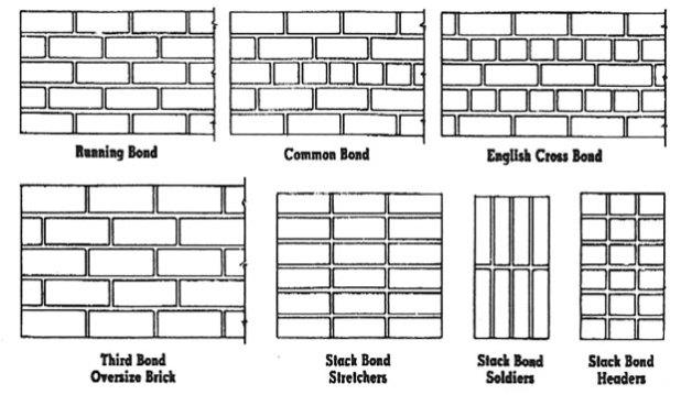 Running Bond Masonry Wall Google Search Brick Bonds Masonry