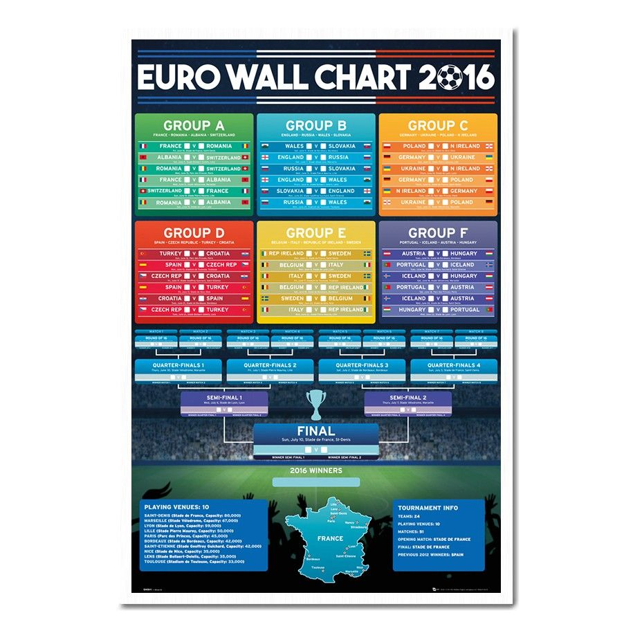 UEFA Euro 2016 Football Wall Chart Poster | iPosters
