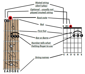 how to read chord diagrams or chord stamps guitar pinterest rh pinterest co uk how to read chord diagrams on ultimate guitar how to read chord diagrams on ultimate guitar