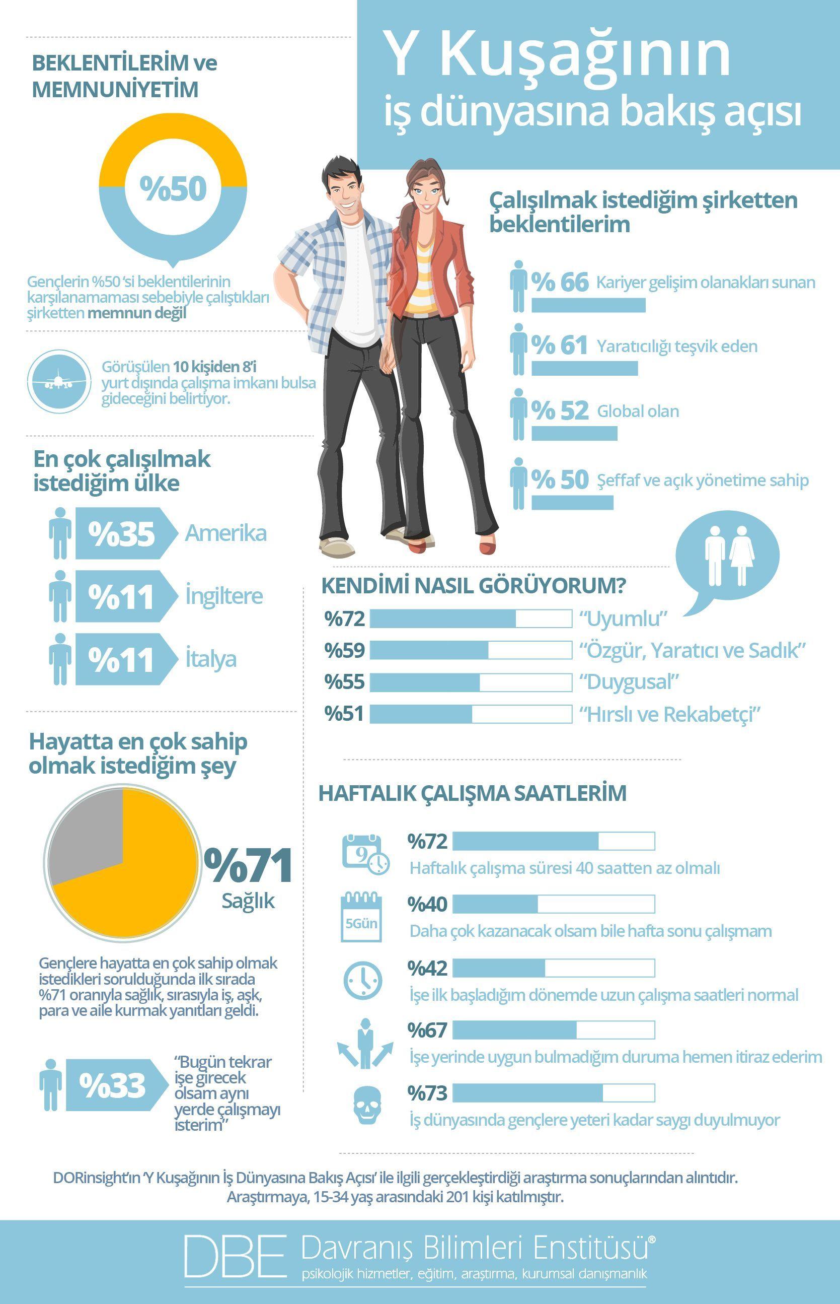 Y Ku A N N I Dunyas Na Bak Ygen Ik Infografik