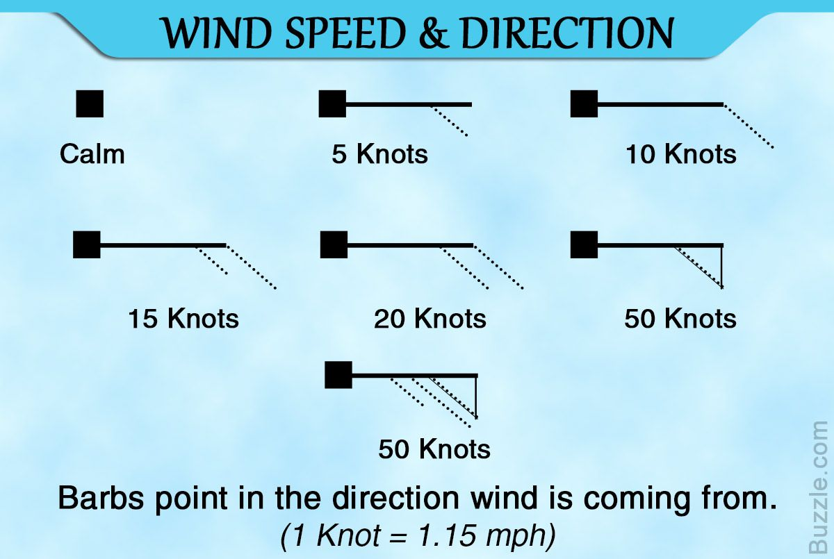 Wind Speed And Direction Weather Symbols Wind Speed And Direction Meant To Be