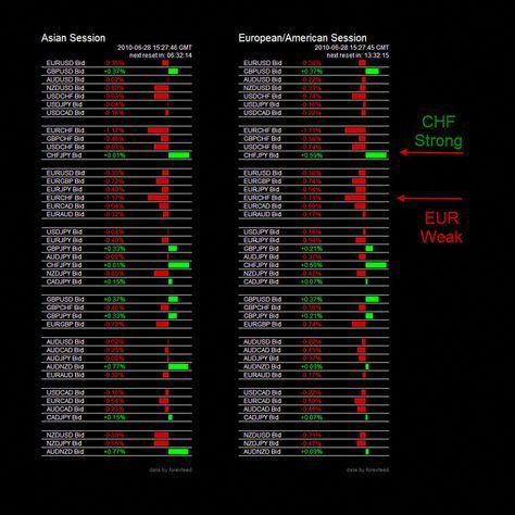 The Forex Heatmap Tm Is A Real Time Visual Map Of The Spot Forex
