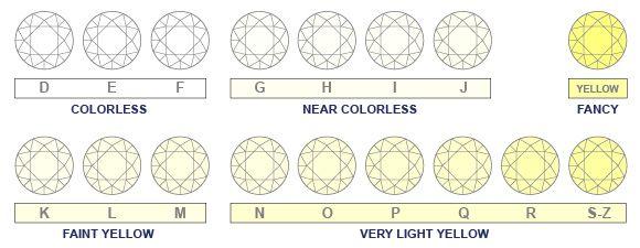Diamond color for white diamonds is graded on  range from   also rh pinterest