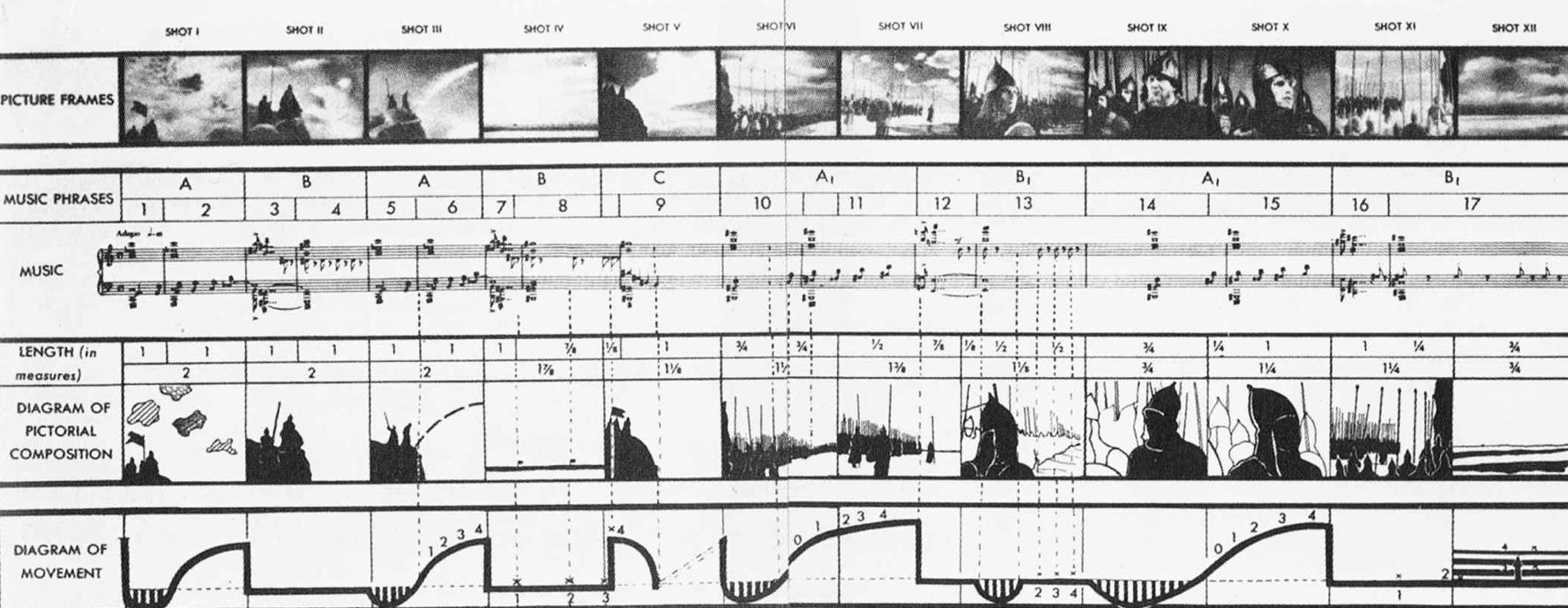 Sergei Eisenstein - montage structure of a sequence from ...
