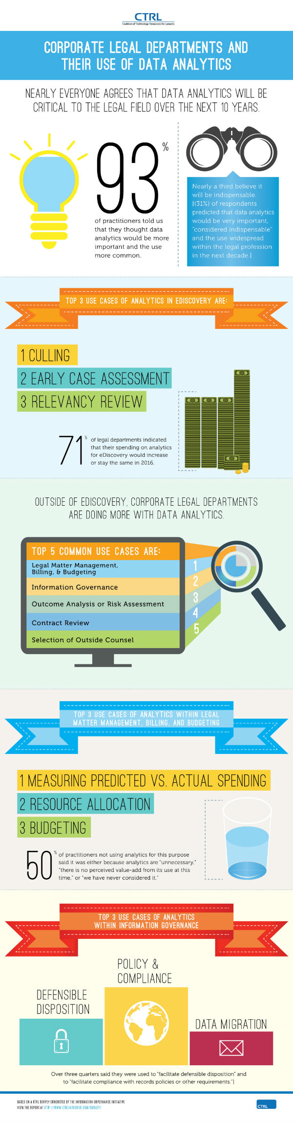 In Corporate Legal Data Analytics A Rising Star Infographic Data Analytics Information Governance Corporate Counsel