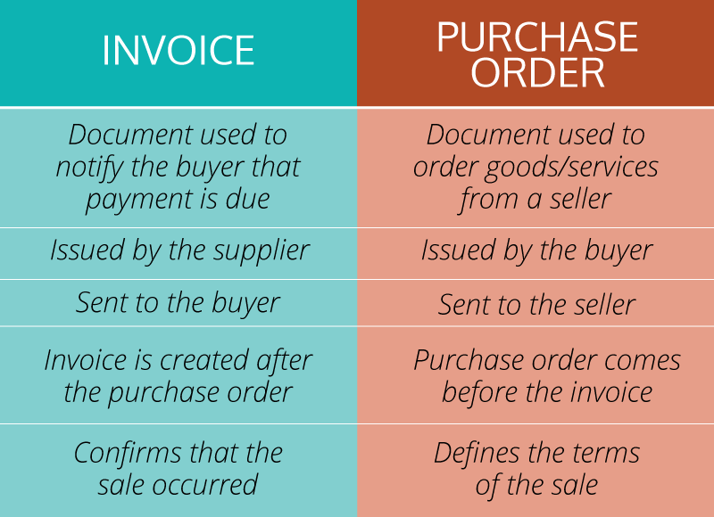 WhatS The Difference Between A Purchase Order And An Invoice