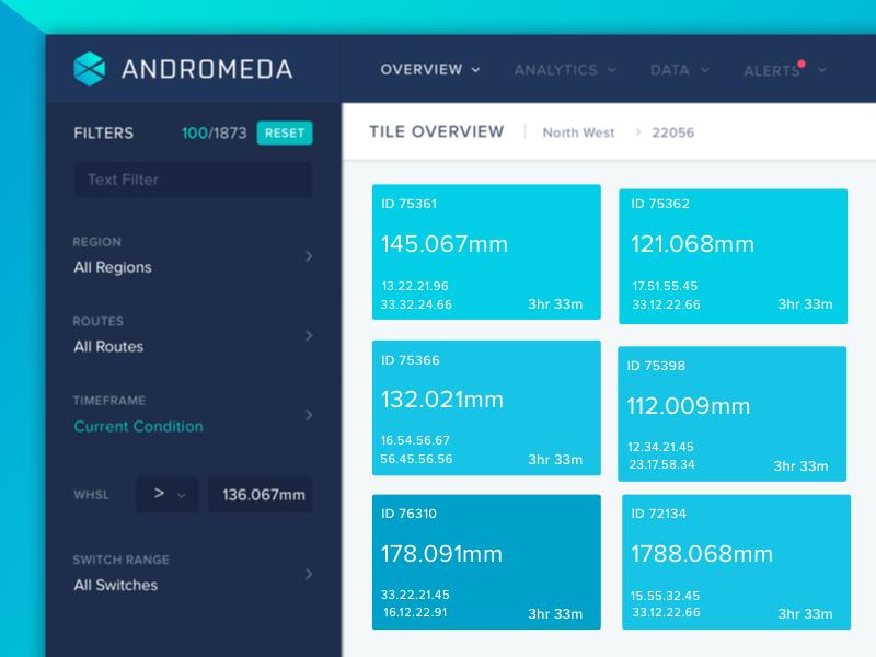 Industrial Analytics Dashboard Tile View Page by Oleg Melnykov
