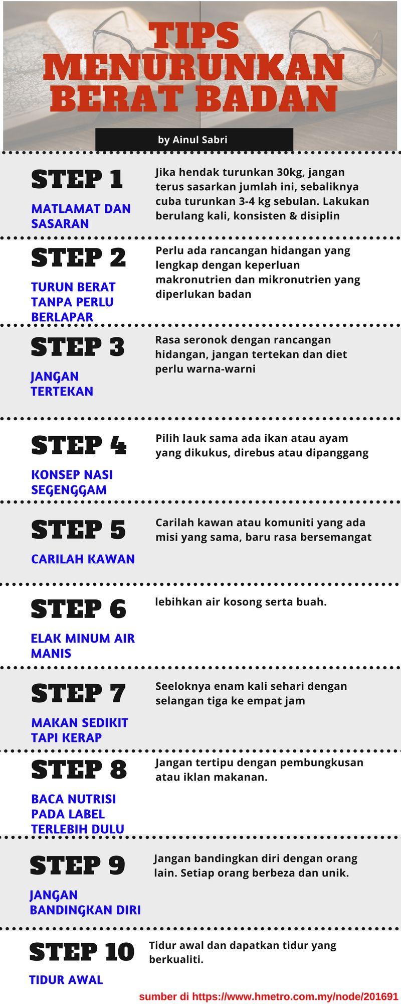 Tips Turun Berat Badan Berat Tips