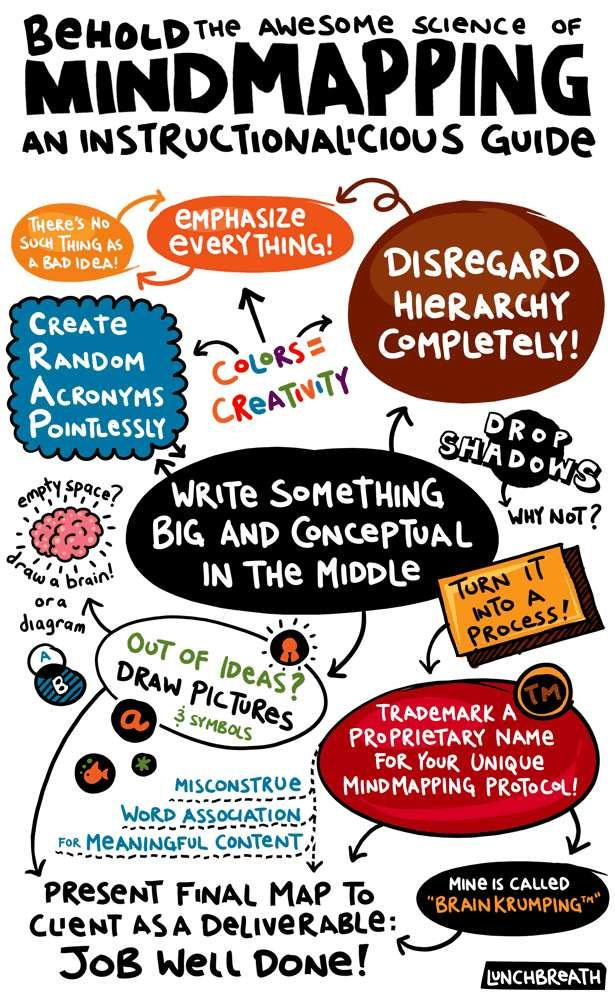 Mind Mapping As Instructional Guide Yes Leave Ample Space In
