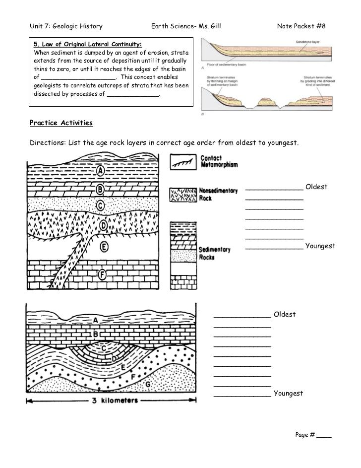 Relative Dating Examples Ordering Is Important In Earth Science Lessons Geology Teaching Earth Science Vocabulary