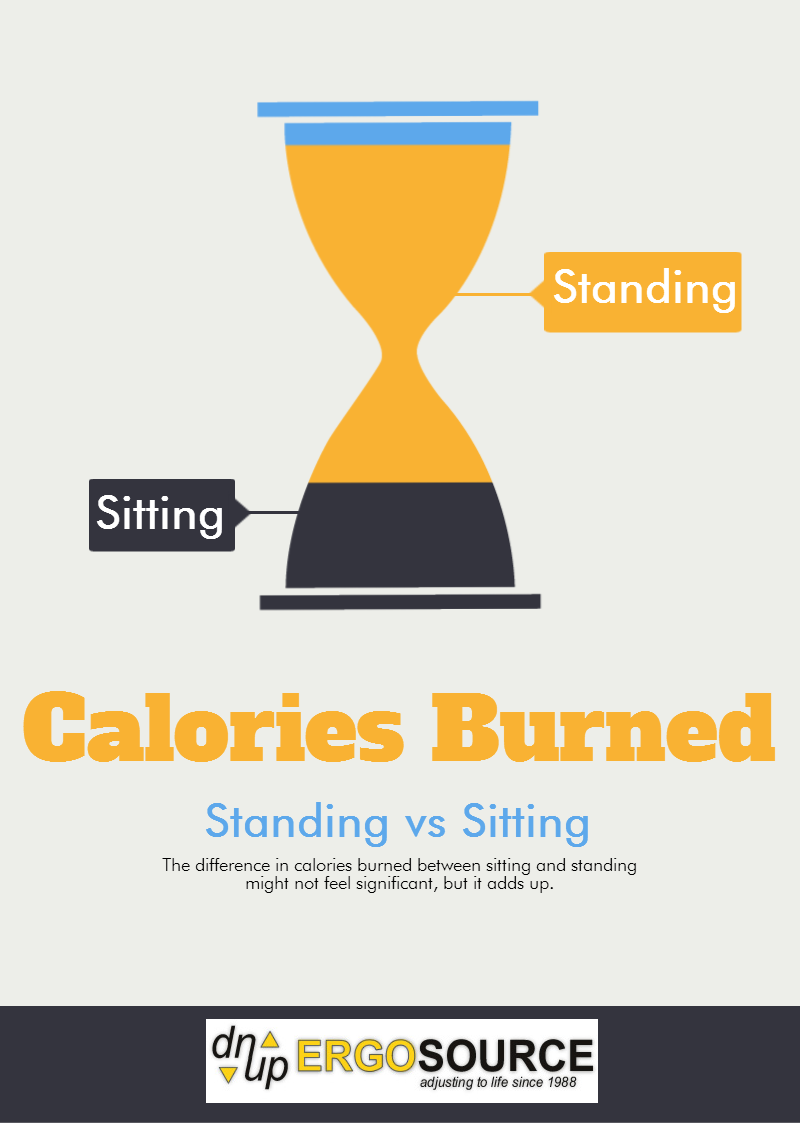 Just by standing instead of sitting all day you can burn an extra
