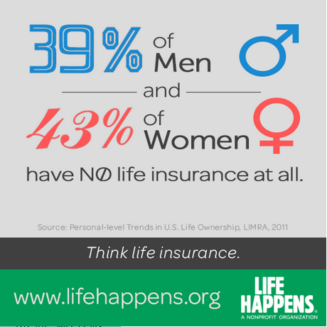 39% of men and 43% of women have no life insurance ...