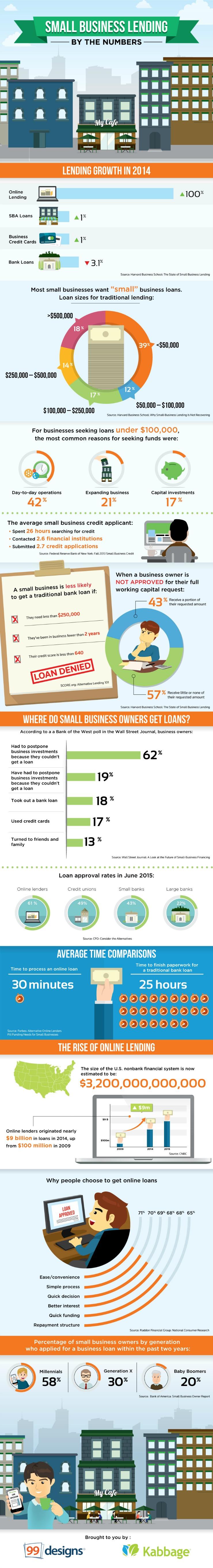 SmallBusinessLendingByTheNumbers_infographic Small
