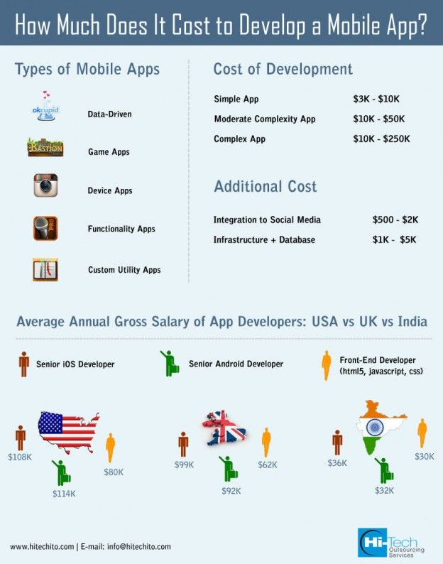 How Much does it Cost to Develop a Mobile App App
