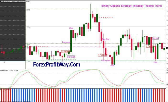Download Intraday Trading Trends Trading Strategy For Mt4 Http