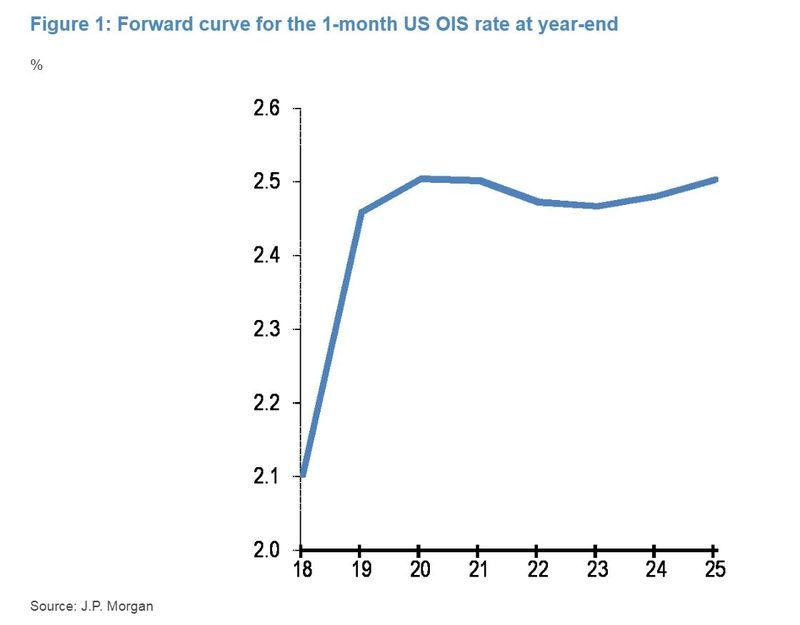This Chart Could Be A Bad Omen For Markets Yield Curve Inversions Curve