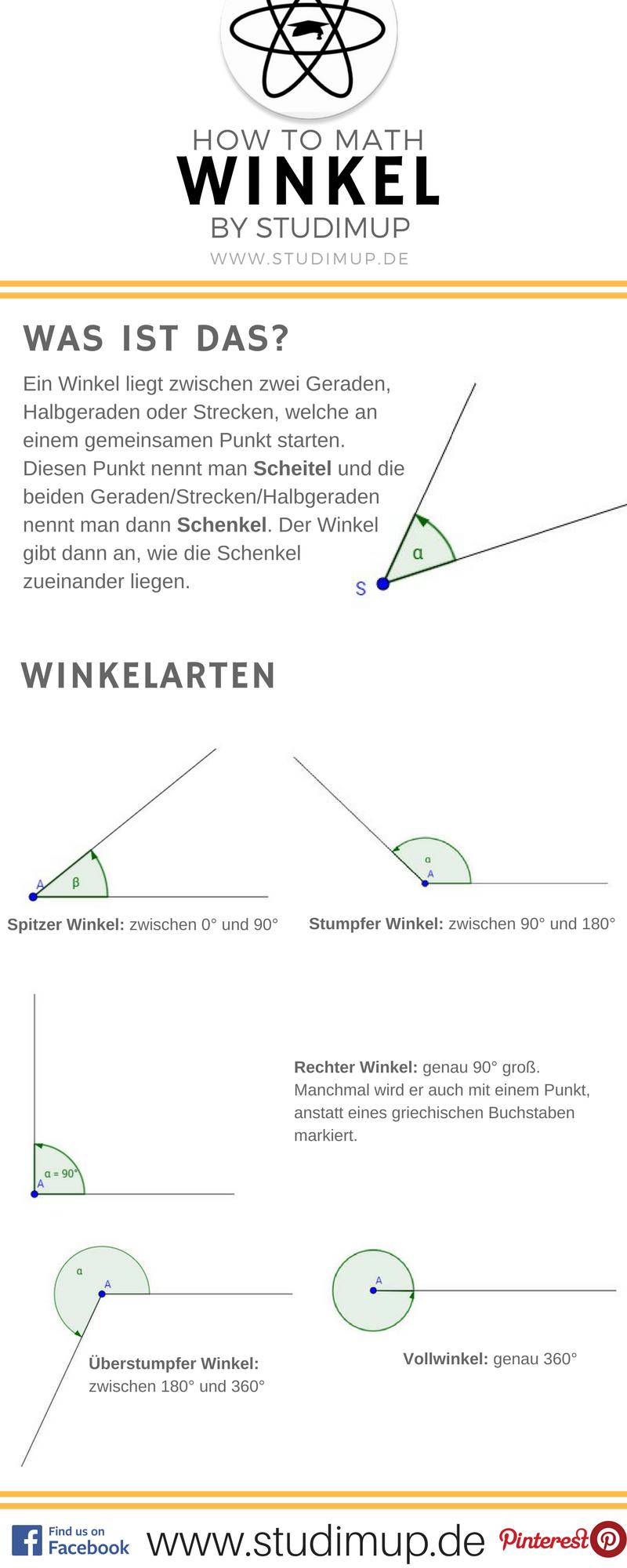 Mathe Spickzettel zum Thema Winkel. Mit allen Winkel Arten, wie ...