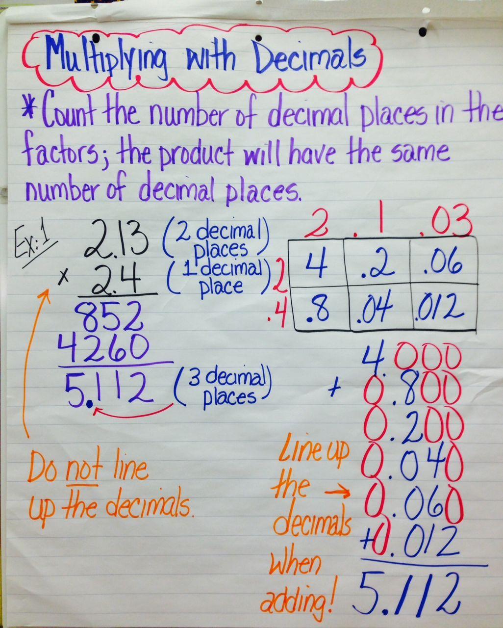 dividing decimals anchor chart - google search | teaching tips