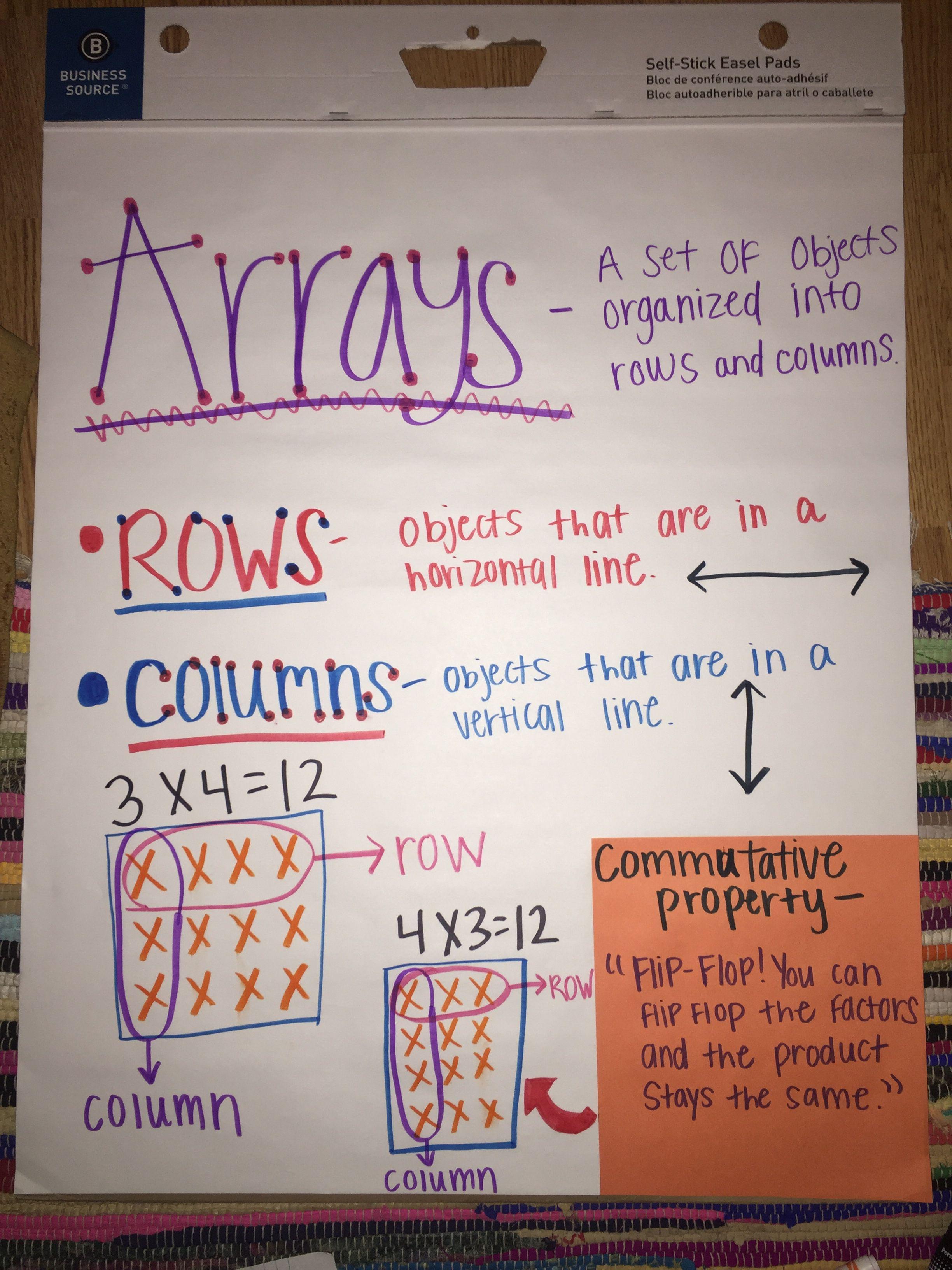 Array Commutative Property