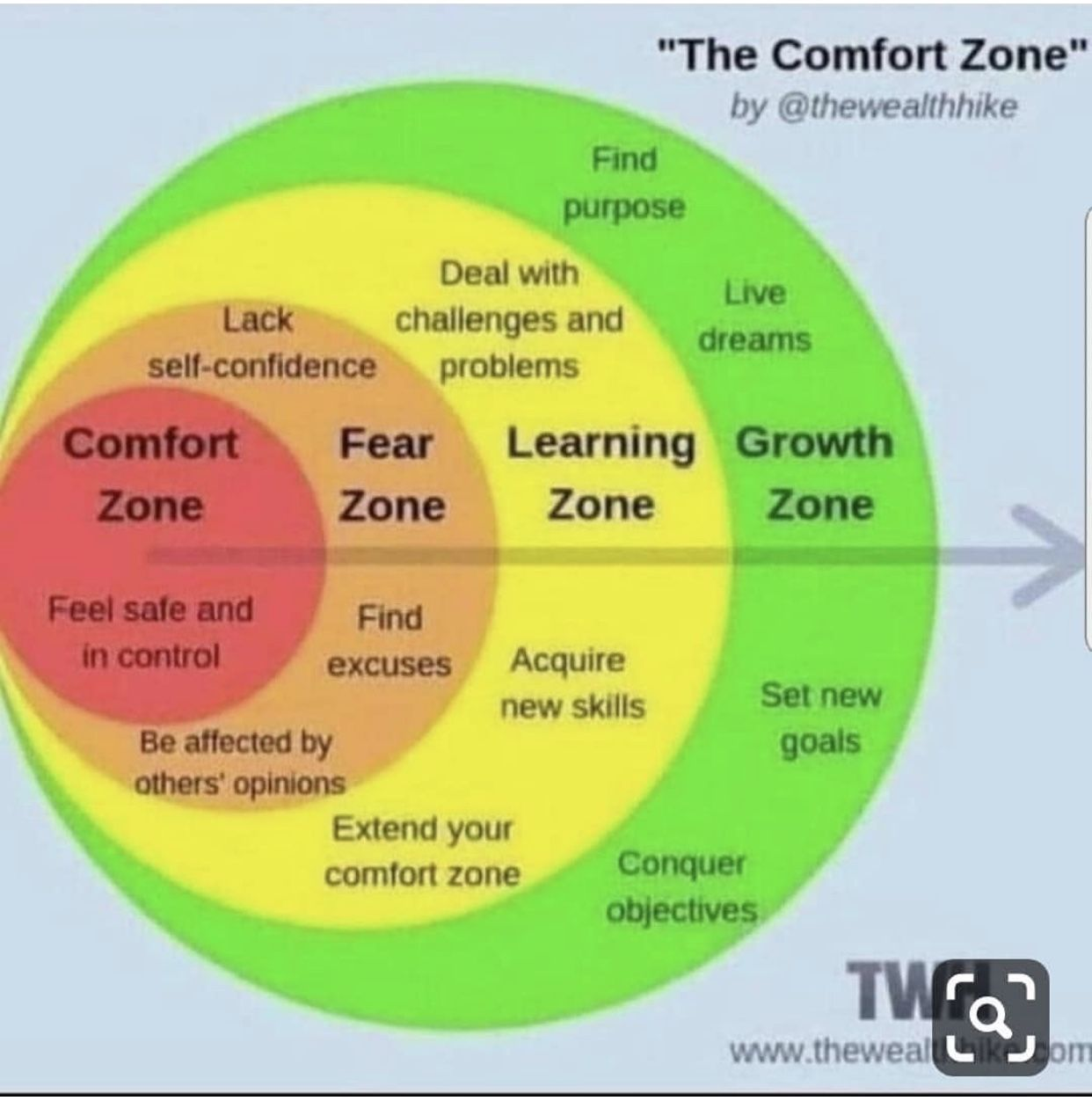 Great Graph About Zones With Images Self Improvement