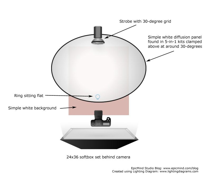 Lighting Diagram For 2 Light Jewelry Photography