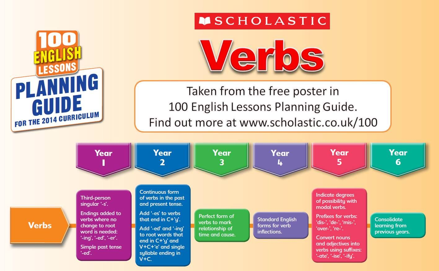 A Verbs Progression Chart Taken For The New National Curriculum In