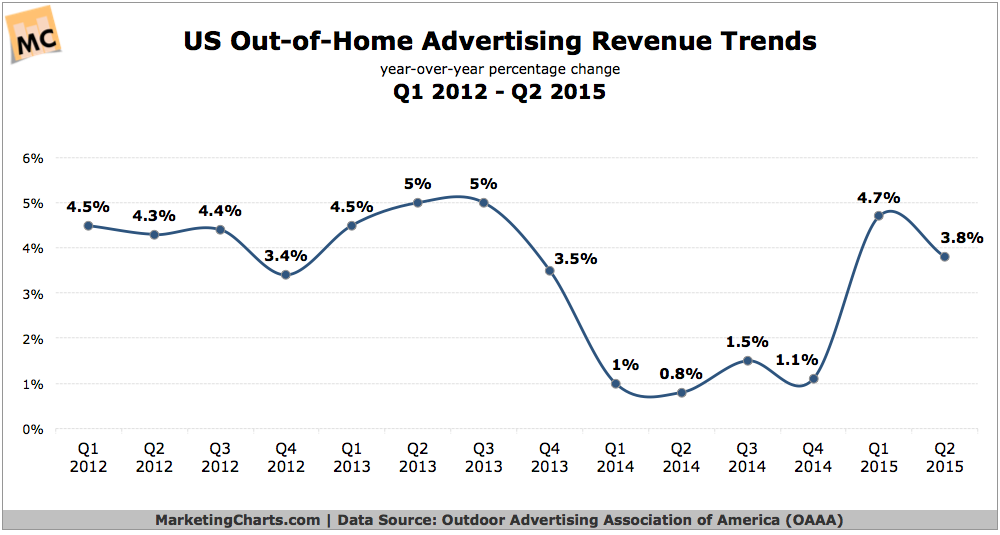 US Out-of-Home Ad Revenues Continue to Grow
