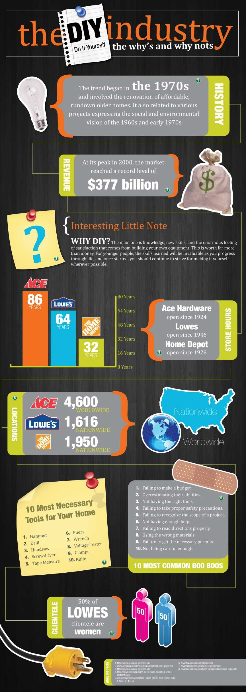Diy Industry Trends And Statistics Infographics