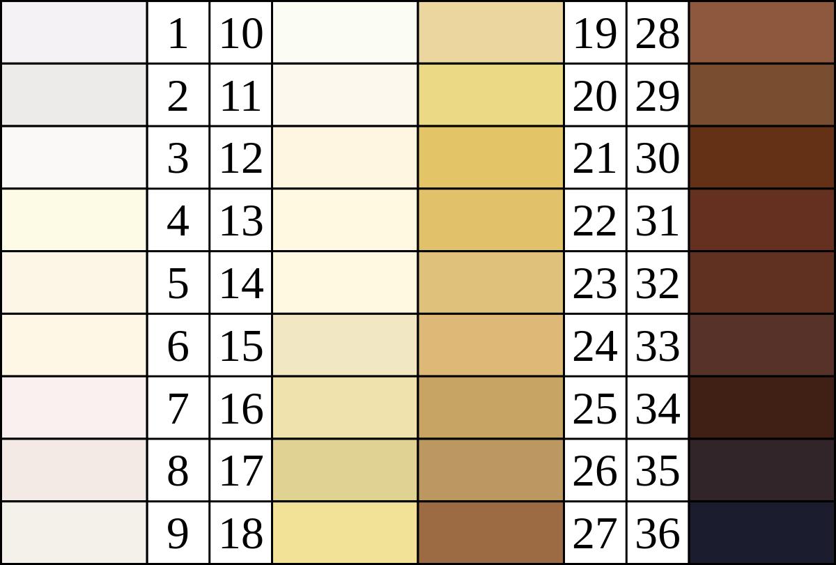 Unlabeled Renatto Luschan Skin Color Map Von Luschans Chromatic