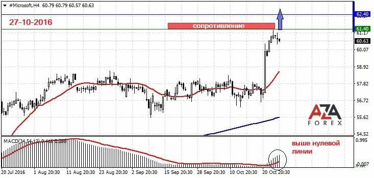 Инсайдерская инвормация на форекс финансовый прогноз на 19.10.2012 forex