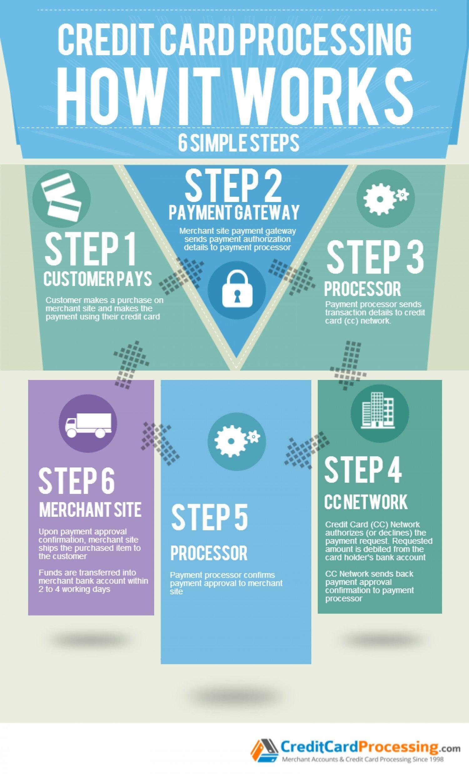 merchant card account keyword processing credit Adult