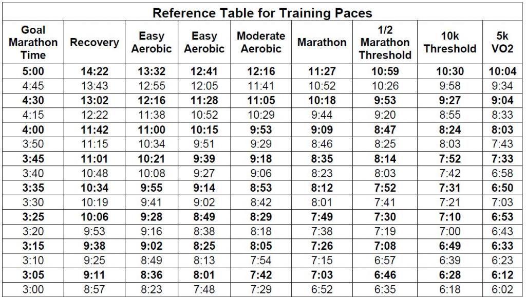 Hansons Half Marathon Training Paces Http Westernmotodrags Com Marathon Pace Chart Hansons Marathon Method Marathon Pace Chart Half Marathon Pace Chart
